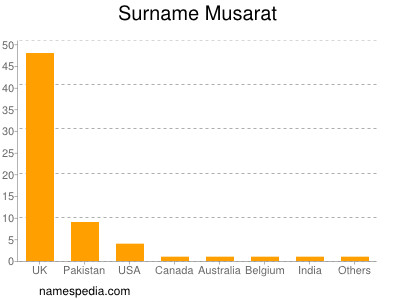 Surname Musarat
