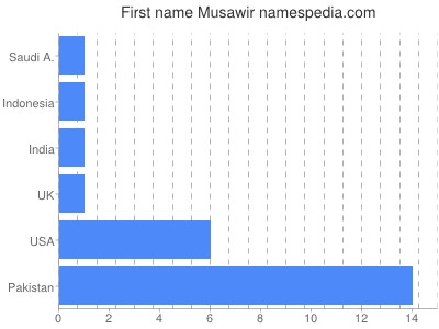 Given name Musawir