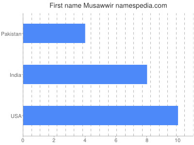 Given name Musawwir