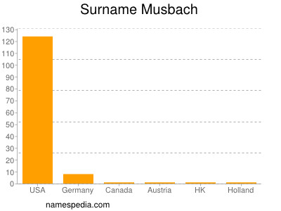 Surname Musbach
