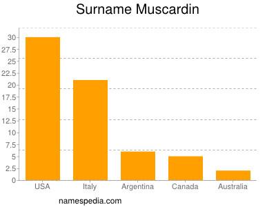 Surname Muscardin