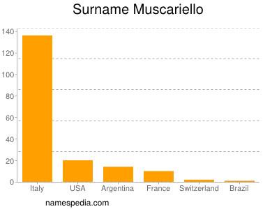 Surname Muscariello