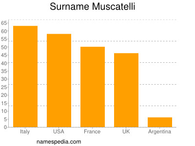 Surname Muscatelli