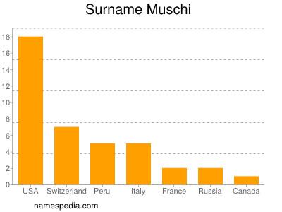 Surname Muschi