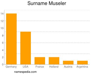 Surname Museler