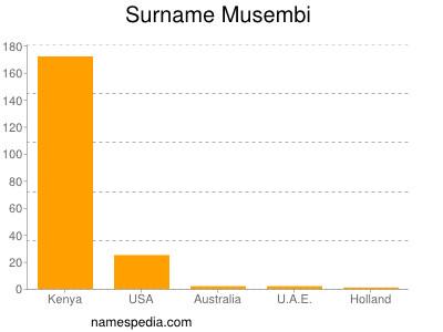 Surname Musembi
