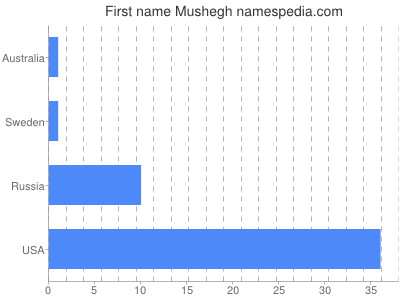 Given name Mushegh