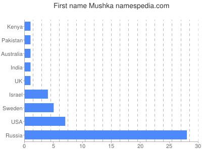 Given name Mushka