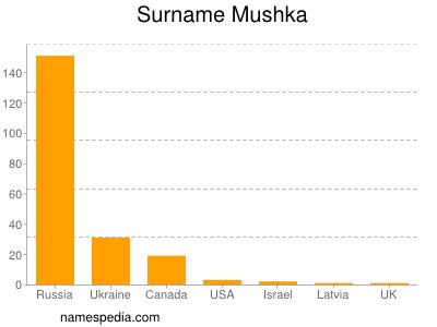 Surname Mushka