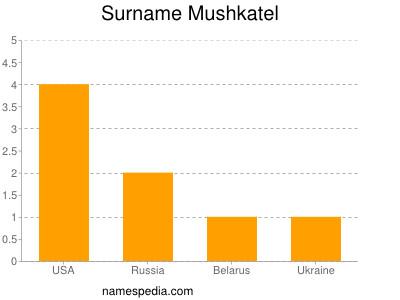 Surname Mushkatel
