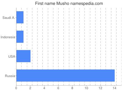 Given name Musho