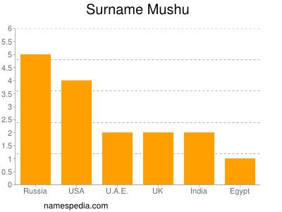 Surname Mushu