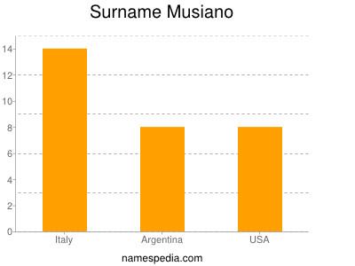 Surname Musiano