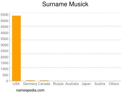 Surname Musick