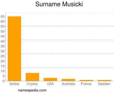 Surname Musicki