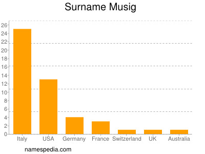 Surname Musig