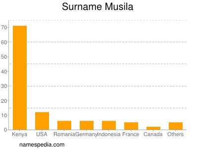 Surname Musila