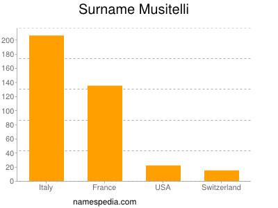Surname Musitelli