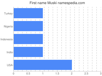 Given name Muski