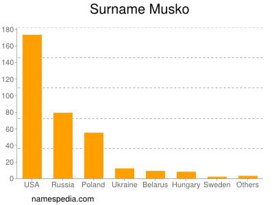 Surname Musko