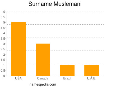 Surname Muslemani