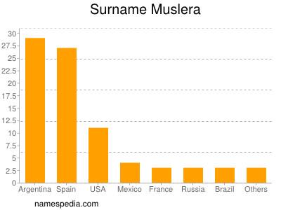 Surname Muslera