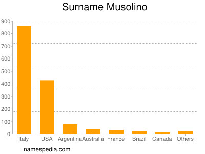 Surname Musolino