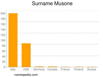 Surname Musone