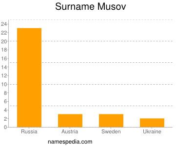 Surname Musov