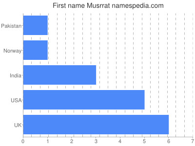 Given name Musrrat