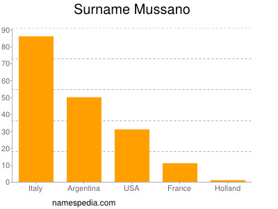 Surname Mussano