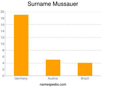 Surname Mussauer