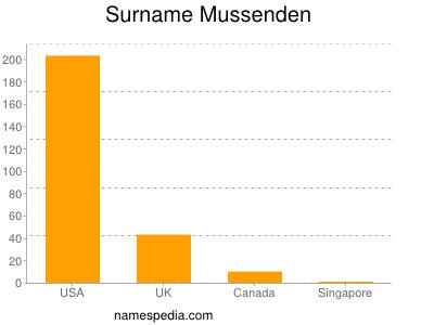Surname Mussenden
