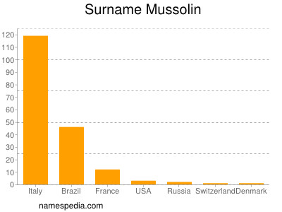 Surname Mussolin