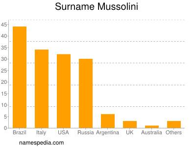 Surname Mussolini