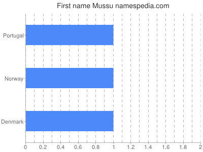 Given name Mussu