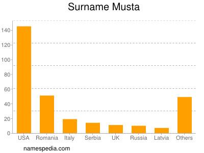 Surname Musta