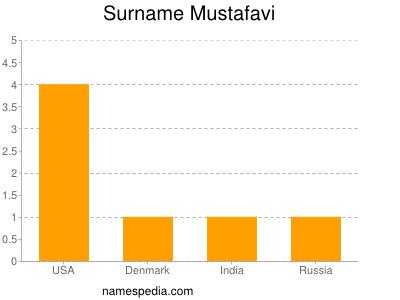 Surname Mustafavi