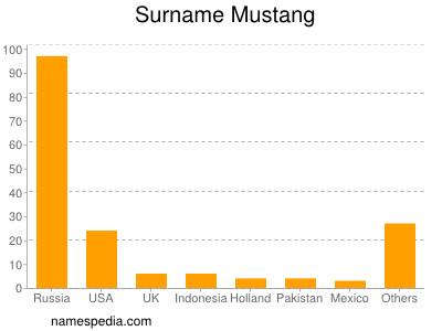 Surname Mustang