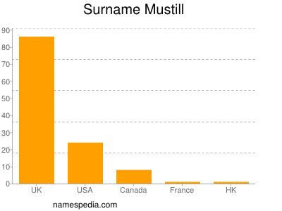 Surname Mustill
