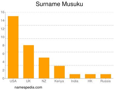 Surname Musuku