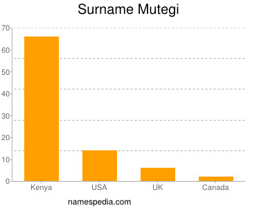 Surname Mutegi