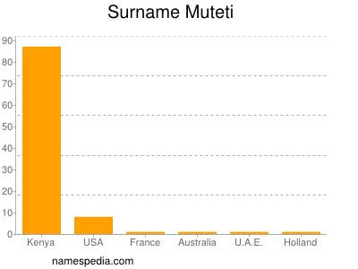 Surname Muteti