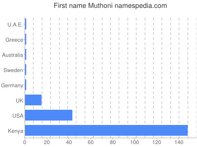 Given name Muthoni
