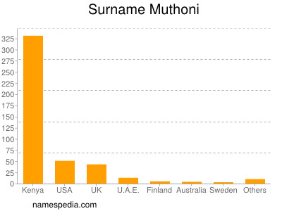Surname Muthoni