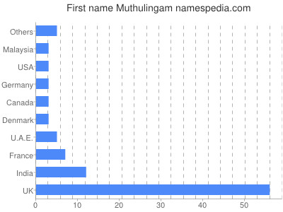 Given name Muthulingam