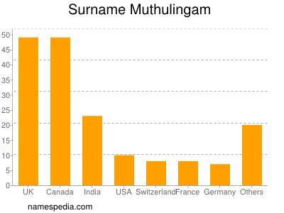 Surname Muthulingam