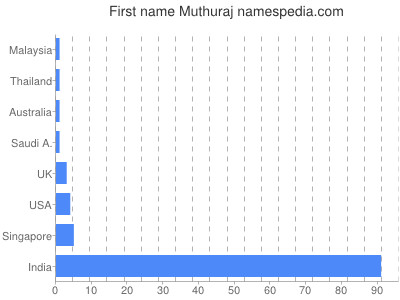 Given name Muthuraj