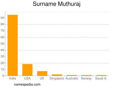 Surname Muthuraj