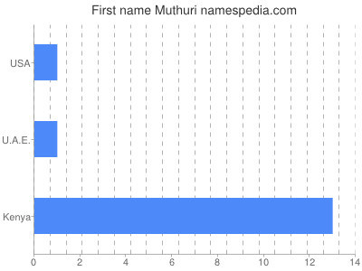 Given name Muthuri